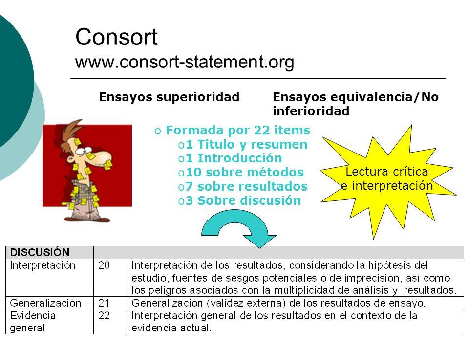 Consort www.consort-statement.org o Formada por 22 items o1 Titulo y resumen o1 Introducción o10 sobre métodos o7 sobre resultados o3 Sobre discusión Ensayos superioridadEnsayos equivalencia/No inferioridad Lectura crítica e interpretación