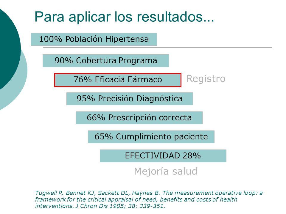 100% Población Hipertensa 90% Cobertura Programa 95% Precisión Diagnóstica 76% Eficacia Fármaco 66% Prescripción correcta 65% Cumplimiento paciente EFECTIVIDAD 28% Mejoría salud Registro Tugwell P, Bennet KJ, Sackett DL, Haynes B.