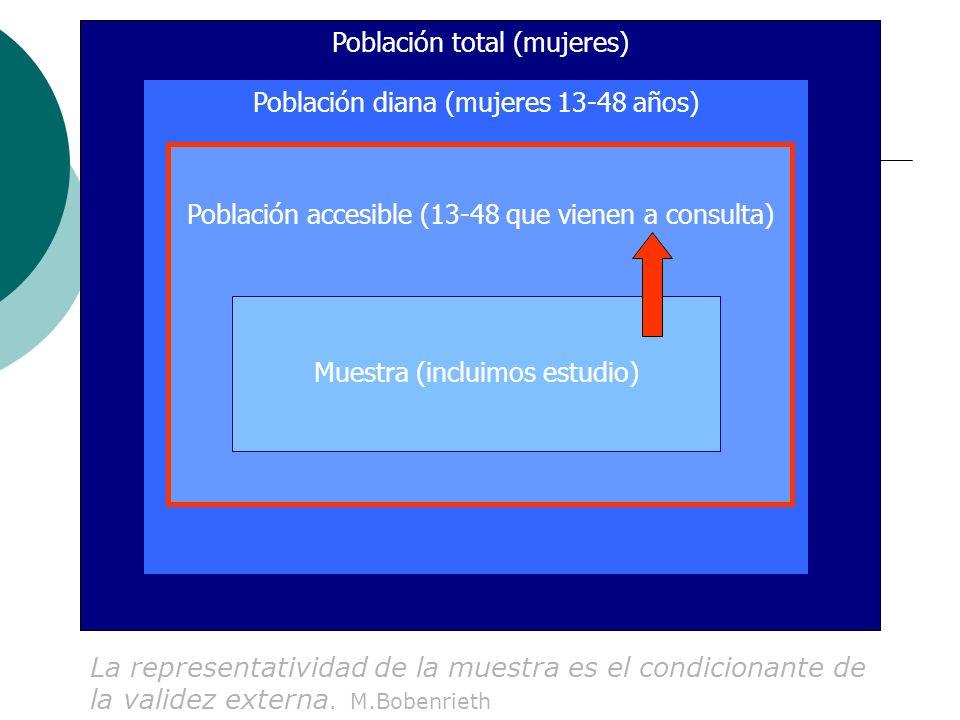 Población total (mujeres) Población diana (mujeres 13-48 años) Población accesible (13-48 que vienen a consulta) Muestra (incluimos estudio) La representatividad de la muestra es el condicionante de la validez externa.