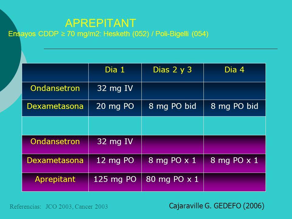 APREPITANT Ensayos CDDP 70 mg/m2: Hesketh (052) / Poli-Bigelli (054) Dia 1Dias 2 y 3Dia 4 Ondansetron32 mg IV Dexametasona20 mg PO8 mg PO bid Ondansetron32 mg IV Dexametasona12 mg PO8 mg PO x 1 Aprepitant125 mg PO80 mg PO x 1 Referencias: JCO 2003, Cancer 2003 Cajaraville G.