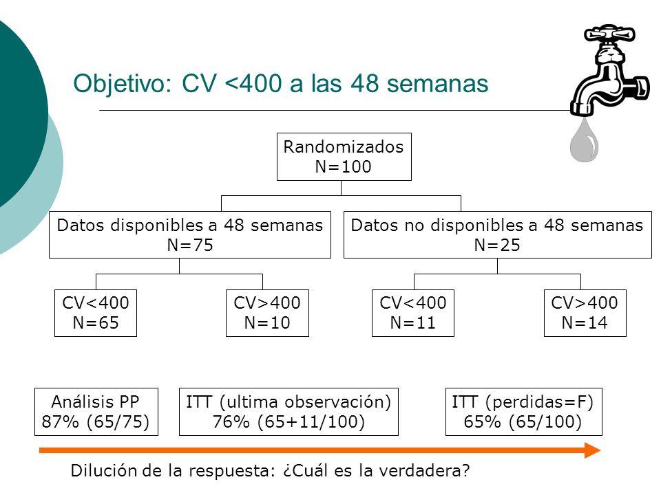 Objetivo: CV <400 a las 48 semanas Randomizados N=100 Datos disponibles a 48 semanas N=75 Datos no disponibles a 48 semanas N=25 CV<400 N=65 CV>400 N=10 CV<400 N=11 CV>400 N=14 Análisis PP 87% (65/75) ITT (ultima observación) 76% (65+11/100) ITT (perdidas=F) 65% (65/100) Dilución de la respuesta: ¿Cuál es la verdadera