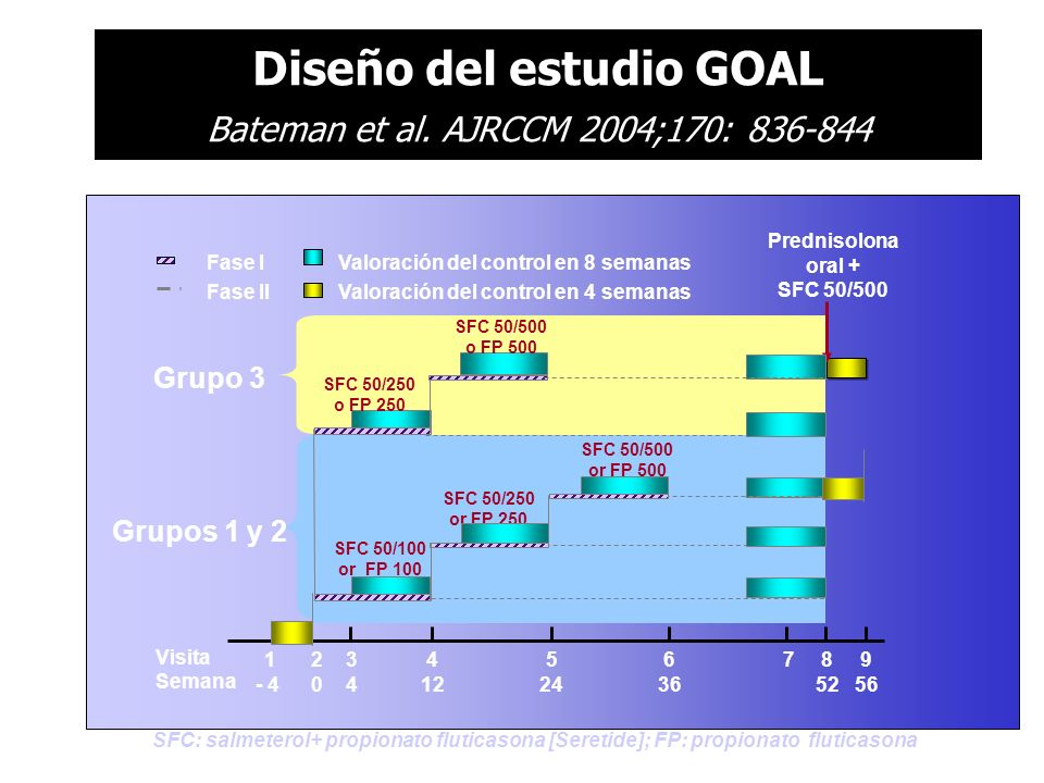 SFC: salmeterol+ propionato fluticasona [Seretide]; FP: propionato fluticasona Grupo 3 Grupos 1 y 2 Prednisolona oral + SFC 50/500 SFC 50/500 or FP 50