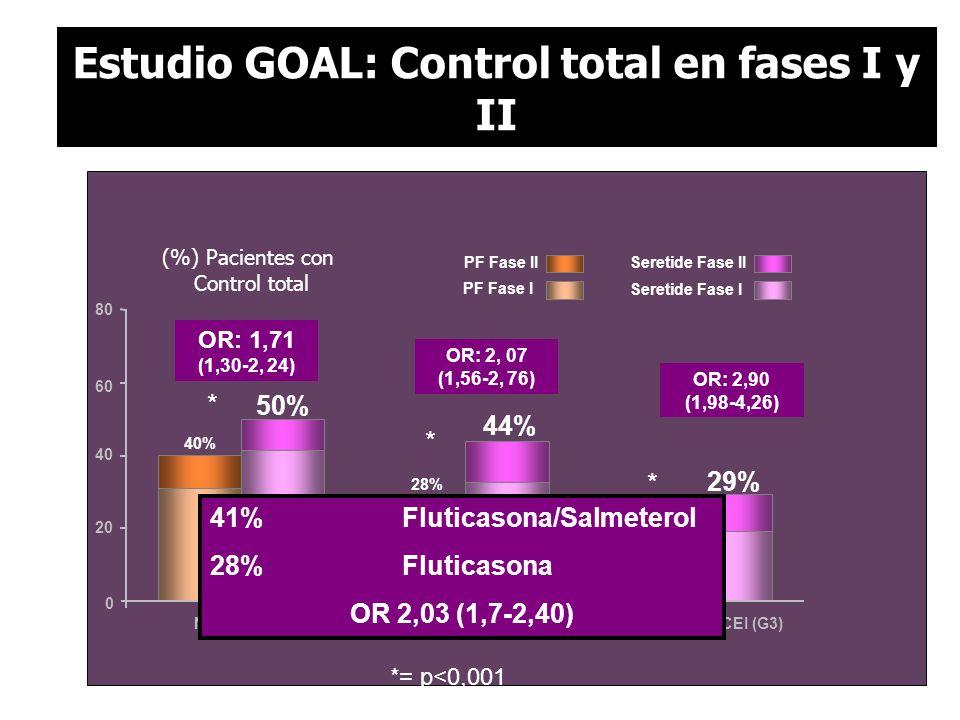 Seretide Fase IIPF Fase II 44% 29% 50% 16% 28% 40% 20 80 60 40 0 (%) Pacientes con Control total PF Fase I Seretide Fase I No CEI (G1)Dosis baja CEI (