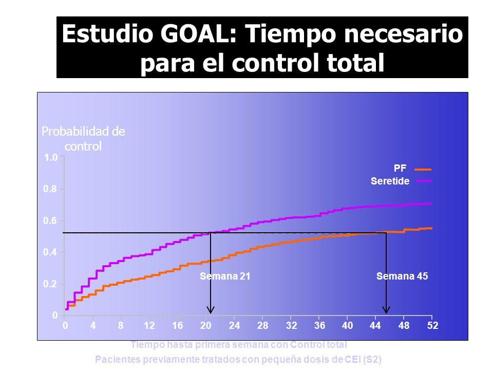 Tiempo hasta primera semana con Control total Pacientes previamente tratados con pequeña dosis de CEI (S2) 04 0.2 0.8 1.0 0 0.6 0.4 836404448521216202