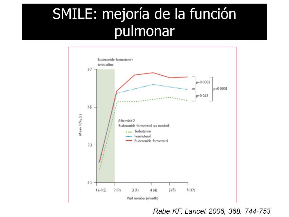 SMILE: mejoría de la función pulmonar Rabe KF. Lancet 2006; 368: 744-753