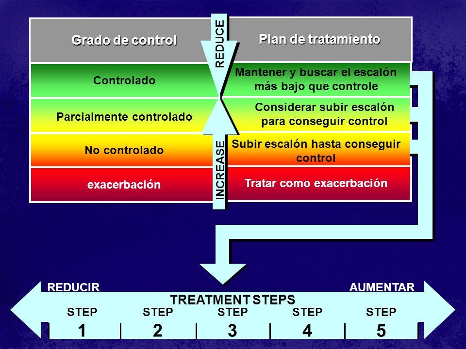 Controlado Parcialmente controlado No controlado exacerbación Grado de control Mantener y buscar el escalón más bajo que controle Considerar subir esc