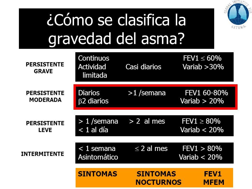 ¿Cómo se clasifica la gravedad del asma? SINTOMAS SINTOMAS FEV1 NOCTURNOS MFEM Continuos FEV1 60% Actividad Casi diarios Variab >30% limitada Diarios