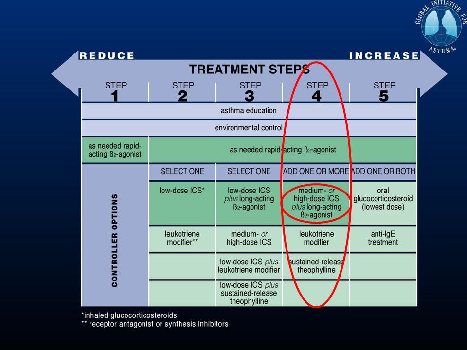 Asintomático: CONTROL TOTAL No síntomas diurnos No despertares No visitas a urgencias No uso de medicación de rescate: salbutamol 2-3/mes como preventivo previo al ejercicio Asma moderado persistente 6 meses