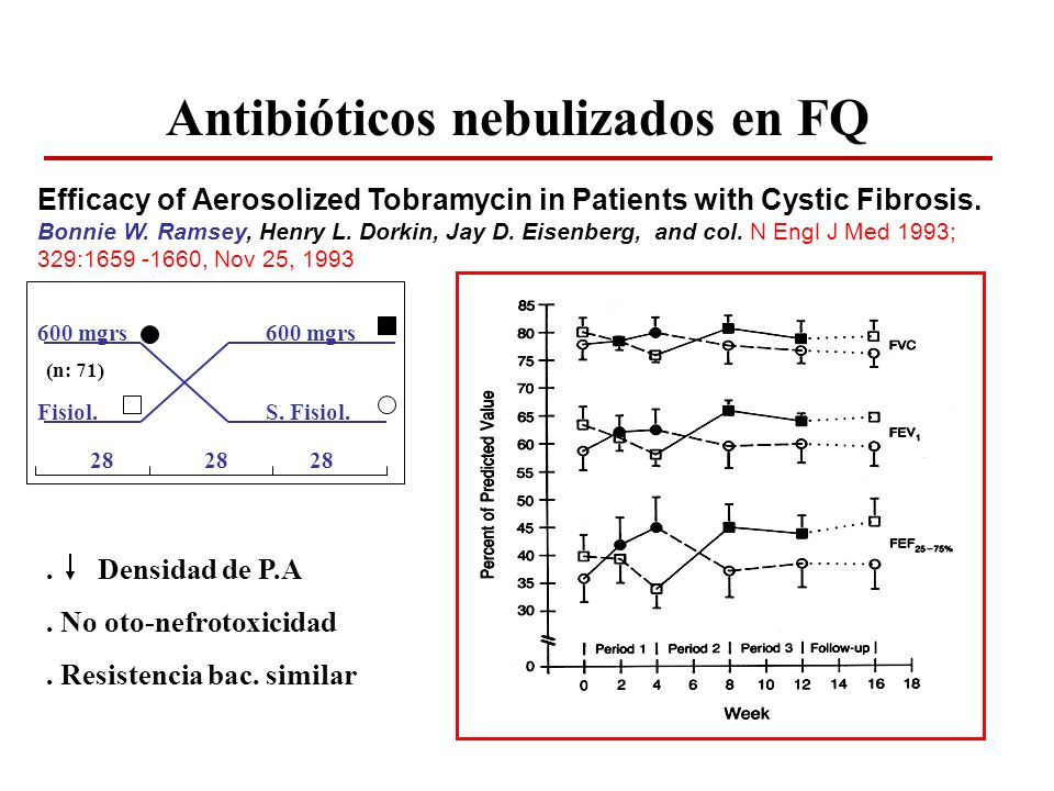Efficacy of Aerosolized Tobramycin in Patients with Cystic Fibrosis. Bonnie W. Ramsey, Henry L. Dorkin, Jay D. Eisenberg, and col. N Engl J Med 1993;