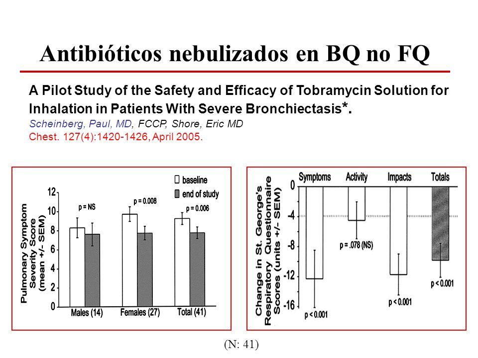 Antibióticos nebulizados en BQ no FQ A Pilot Study of the Safety and Efficacy of Tobramycin Solution for Inhalation in Patients With Severe Bronchiect