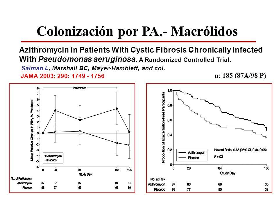 Colonización por PA.- Macrólidos Azithromycin in Patients With Cystic Fibrosis Chronically Infected With Pseudomonas aeruginosa. A Randomized Controll