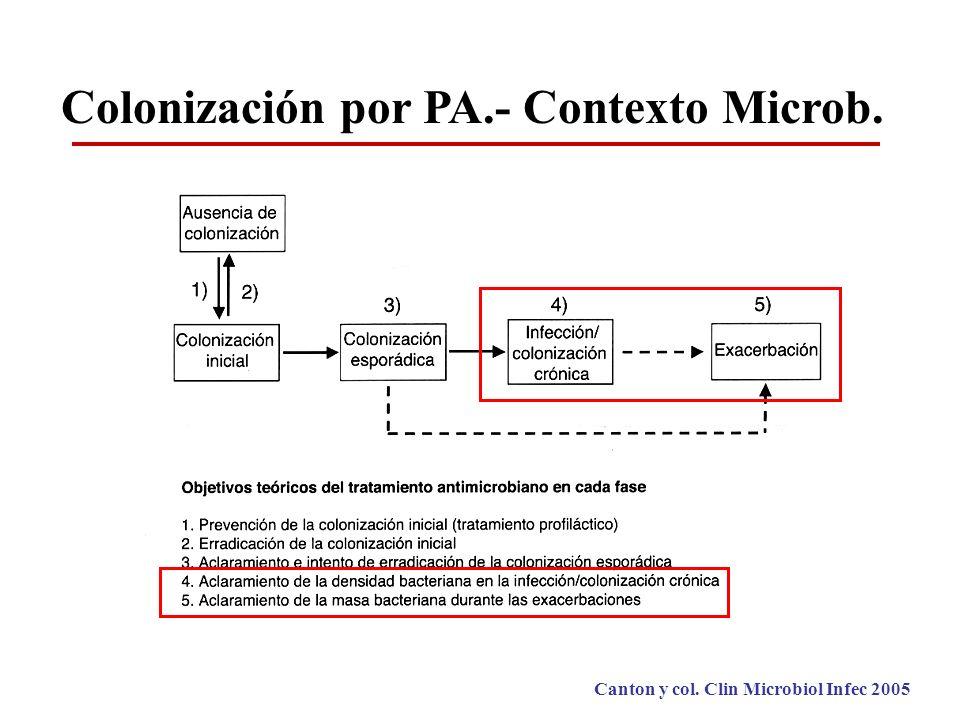Colonización por PA.- Contexto Microb. Canton y col. Clin Microbiol Infec 2005