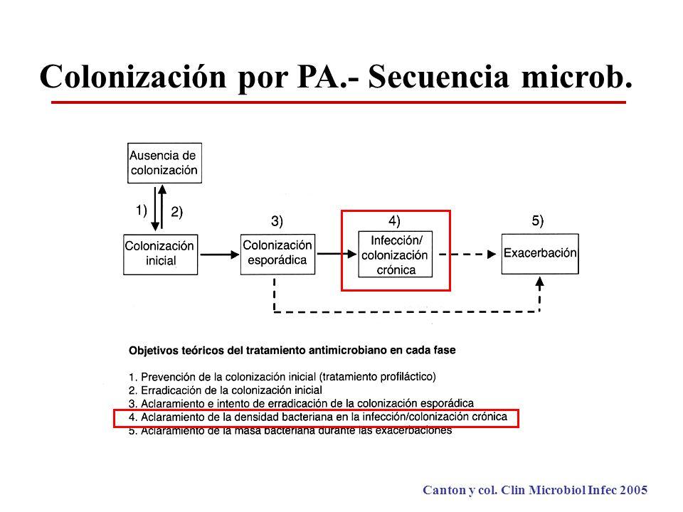 Colonización por PA.- Secuencia microb. Canton y col. Clin Microbiol Infec 2005