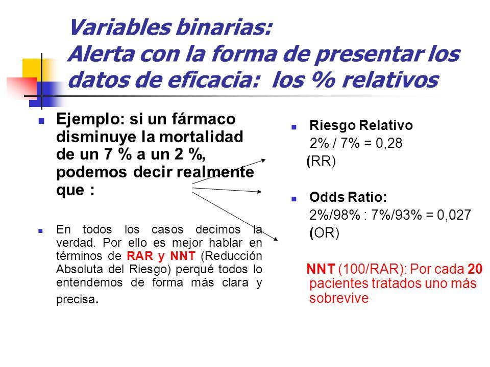 Variables binarias: Alerta con la forma de presentar los datos de eficacia: los % relativos Ejemplo: si un fármaco disminuye la mortalidad de un 7 % a
