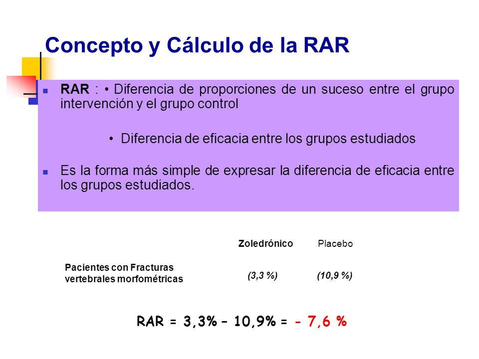 Concepto y Cálculo de la RAR RAR : Diferencia de proporciones de un suceso entre el grupo intervención y el grupo control Diferencia de eficacia entre