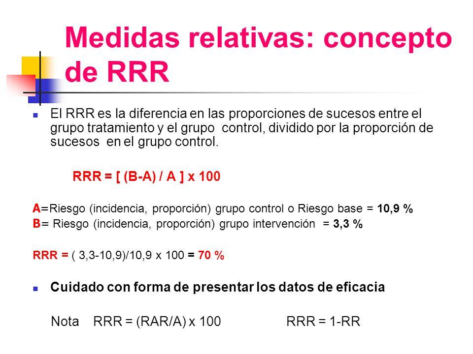 Medidas relativas: concepto de RRR El RRR es la diferencia en las proporciones de sucesos entre el grupo tratamiento y el grupo control, dividido por