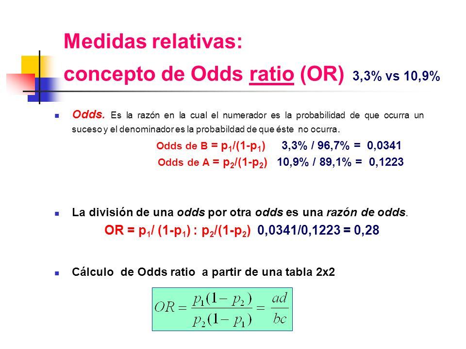 Medidas relativas: concepto de Odds ratio (OR) 3,3% vs 10,9% Odds. Es la razón en la cual el numerador es la probabilidad de que ocurra un suceso y el