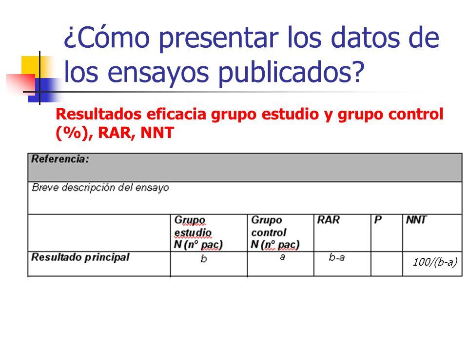 ¿Cómo presentar los datos de los ensayos publicados? Resultados eficacia grupo estudio y grupo control (%), RAR, NNT Calcular también RRR, RR y OR 100