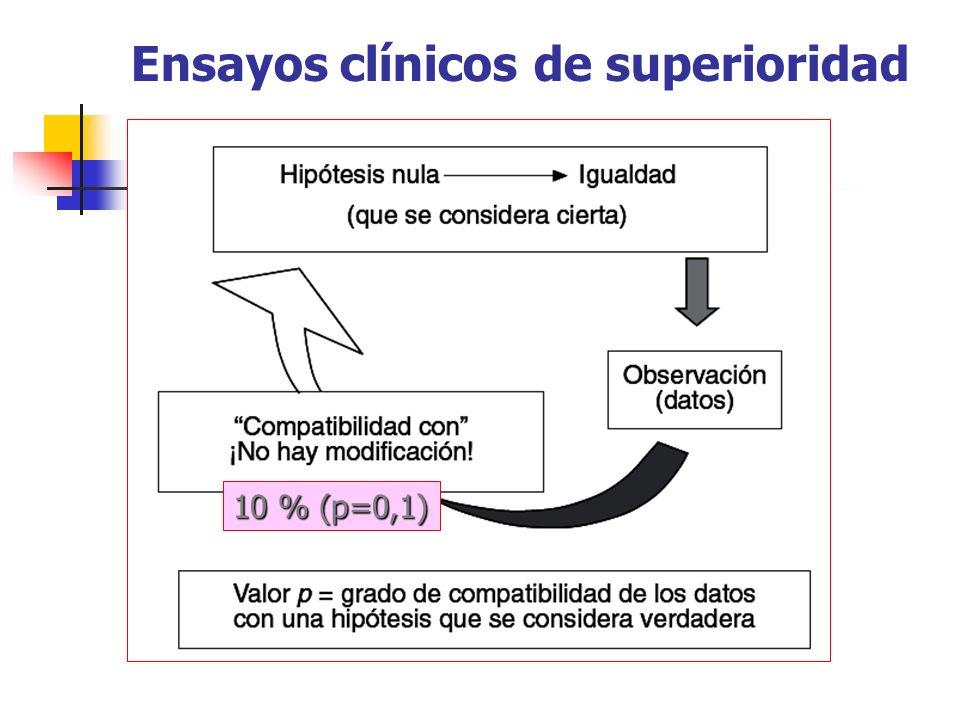 Ensayos clínicos de superioridad 10 % (p=0,1)