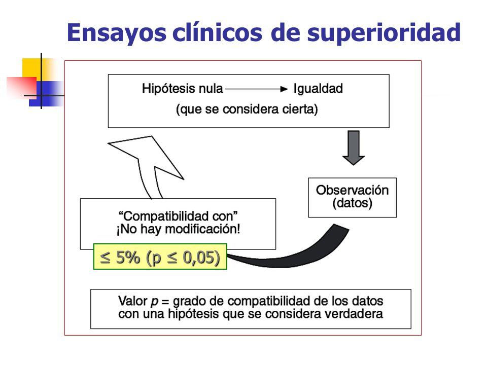 Ensayos clínicos de superioridad 5% (p 0,05) 5% (p 0,05)