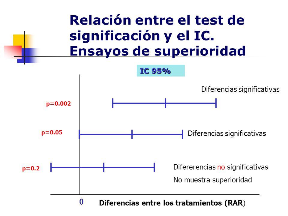 Relación entre el test de significación y el IC. Ensayos de superioridad 0 IC 95% p=0.002 p=0.05 p=0.2 Diferencias significativas Difererencias no sig