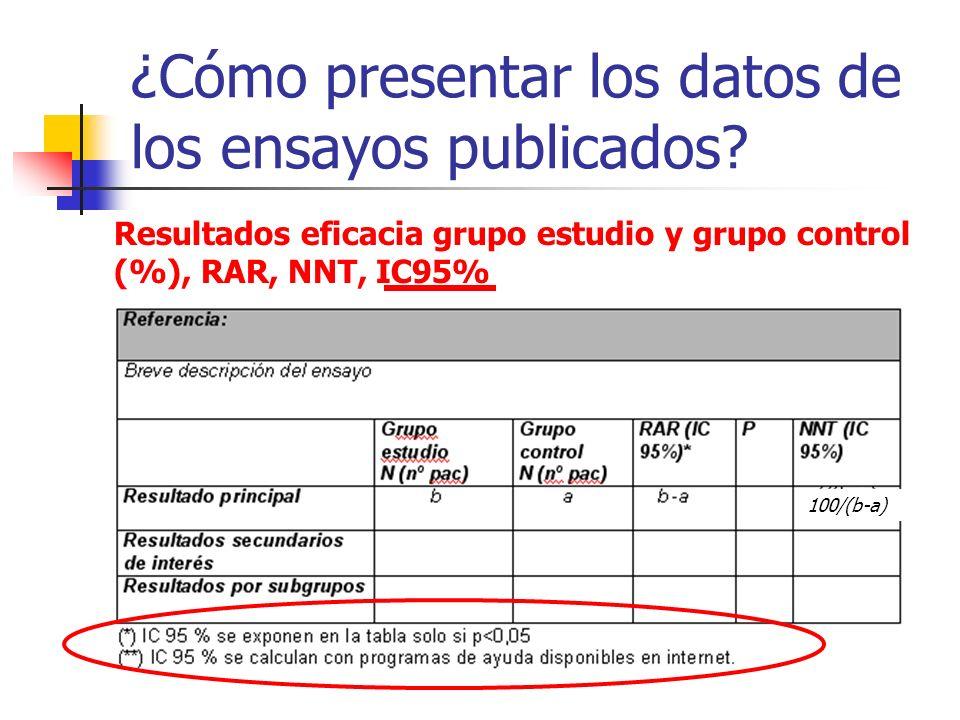 ¿Cómo presentar los datos de los ensayos publicados? Resultados eficacia grupo estudio y grupo control (%), RAR, NNT, IC95% 100/(b-a)