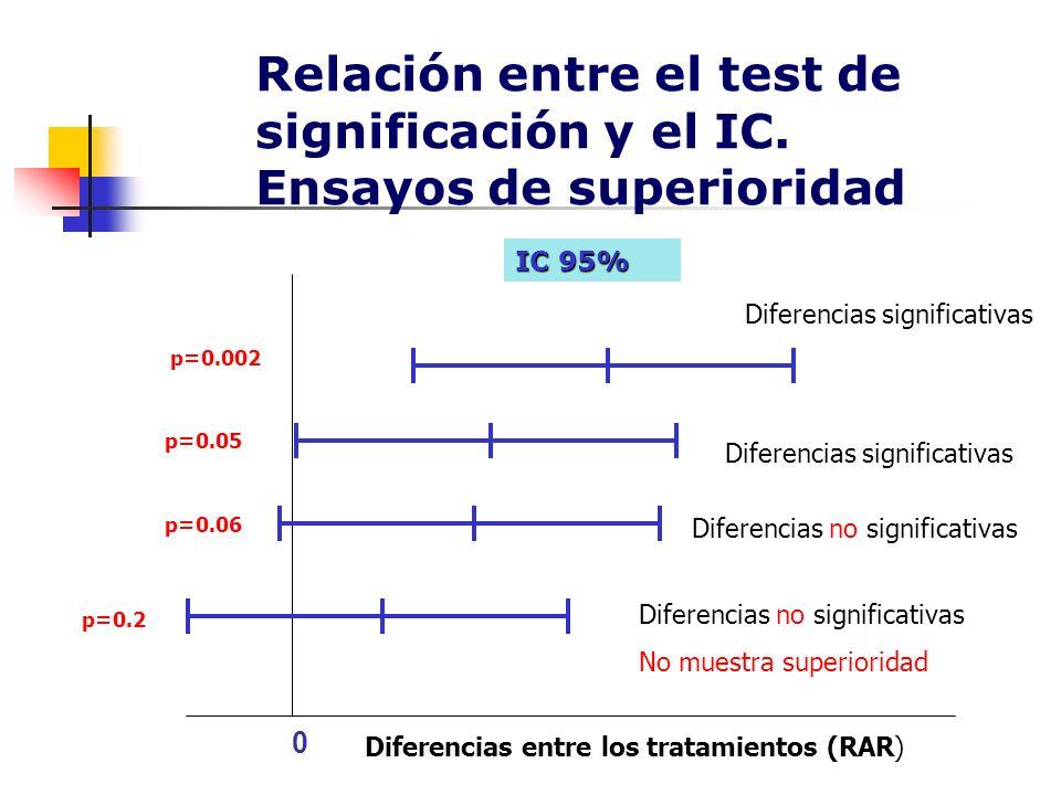 Relación entre el test de significación y el IC. Ensayos de superioridad 0 IC 95% p=0.002 p=0.05 p=0.2 Diferencias significativas Diferencias no signi