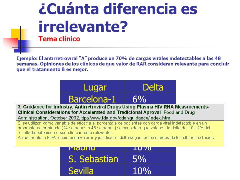 ¿Cuánta diferencia es irrelevante? Tema clínico 5%S. Sebastian 10% 5% 6% DeltaLugar Sevilla Madrid Málaga Valencia Barcelona-1 Zaragoza 5% Ejemplo: El