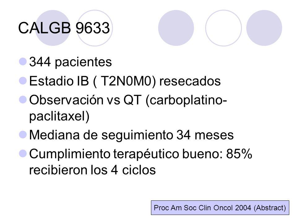 CALGB 9633 344 pacientes Estadio IB ( T2N0M0) resecados Observación vs QT (carboplatino- paclitaxel) Mediana de seguimiento 34 meses Cumplimiento terapéutico bueno: 85% recibieron los 4 ciclos Proc Am Soc Clin Oncol 2004 (Abstract)