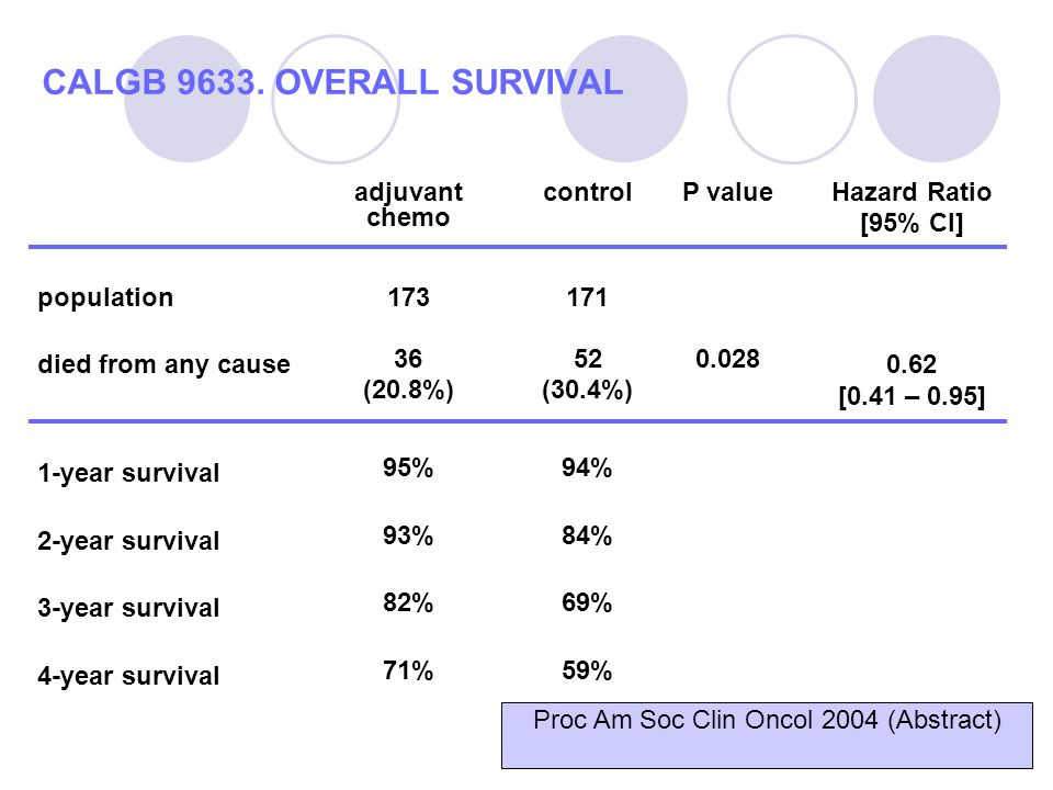 CALGB 9633. OVERALL SURVIVAL adjuvant chemo controlP valueHazard Ratio [95% CI] population173171 died from any cause 36 (20.8%) 52 (30.4%) 0.028 0.62