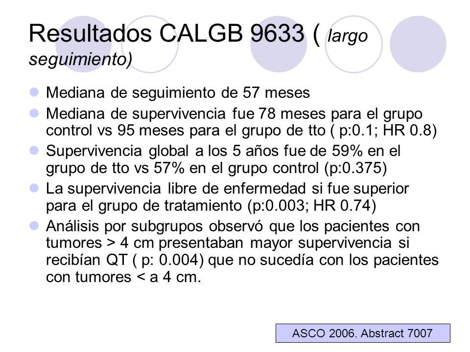 Resultados CALGB 9633 ( largo seguimiento) Mediana de seguimiento de 57 meses Mediana de supervivencia fue 78 meses para el grupo control vs 95 meses para el grupo de tto ( p:0.1; HR 0.8) Supervivencia global a los 5 años fue de 59% en el grupo de tto vs 57% en el grupo control (p:0.375) La supervivencia libre de enfermedad si fue superior para el grupo de tratamiento (p:0.003; HR 0.74) Análisis por subgrupos observó que los pacientes con tumores > 4 cm presentaban mayor supervivencia si recibían QT ( p: 0.004) que no sucedía con los pacientes con tumores < a 4 cm.