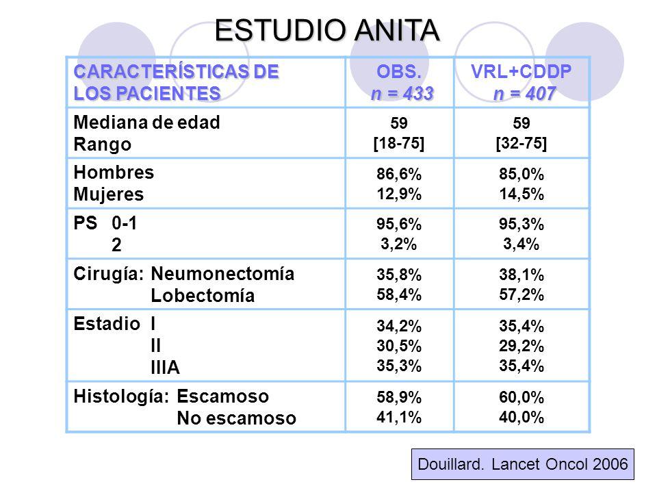 CARACTERÍSTICAS DE LOS PACIENTES n = 433 OBS.