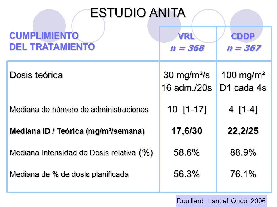 ESTUDIO ANITA VRLCDDP n = 368n = 367 Dosis teórica30 mg/m²/s100 mg/m² 16 adm./20sD1 cada 4s Mediana de número de administraciones 10 [1-17]4 [1-4] Mediana ID / Teórica (mg/m²/semana) 17,6/3022,2/25 Mediana Intensidad de Dosis relativa (%)58.6%88.9% Mediana de % de dosis planificada 56.3%76.1% CUMPLIMIENTO DEL TRATAMIENTO Douillard.