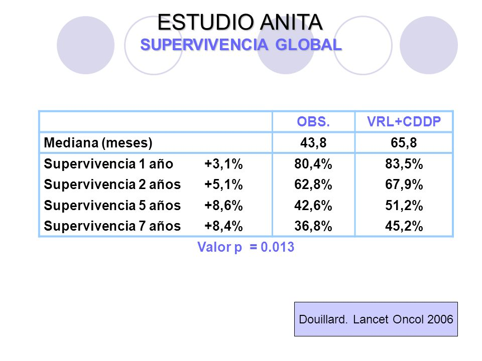 ESTUDIO ANITA SUPERVIVENCIA GLOBAL OBS.VRL+CDDP Mediana (meses)43,865,8 Supervivencia 1 año+3,1%80,4%83,5% Supervivencia 2 años+5,1%62,8%67,9% Supervivencia 5 años+8,6%42,6%51,2% Supervivencia 7 años+8,4%36,8%45,2% Valor p = 0.013 Douillard.