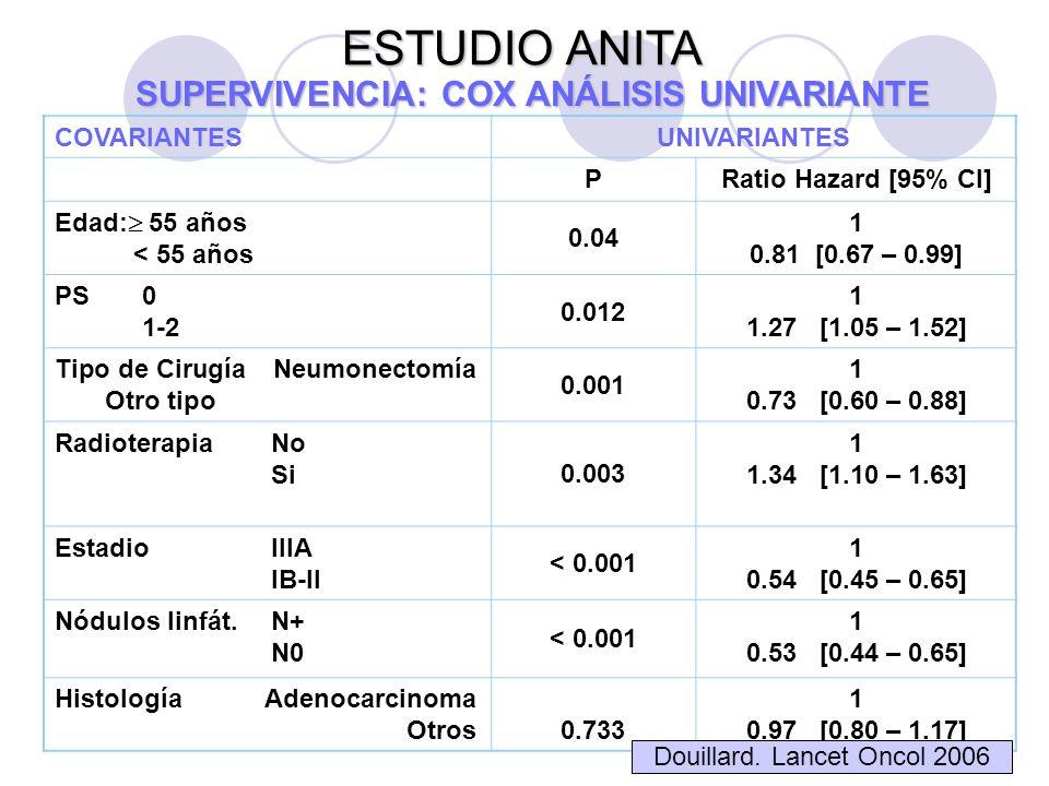 COVARIANTESUNIVARIANTES PRatio Hazard [95% CI] Edad: 55 años < 55 años 0.04 1 0.81 [0.67 – 0.99] PS0 1-2 0.012 1 1.27 [1.05 – 1.52] Tipo de CirugíaNeumonectomía Otro tipo 0.001 1 0.73 [0.60 – 0.88] RadioterapiaNo Si 0.003 1 1.34 [1.10 – 1.63] EstadioIIIA IB-II < 0.001 1 0.54 [0.45 – 0.65] Nódulos linfát.N+ N0 < 0.001 1 0.53 [0.44 – 0.65] HistologíaAdenocarcinoma Otros 0.733 1 0.97 [0.80 – 1.17] ESTUDIO ANITA SUPERVIVENCIA: COX ANÁLISIS UNIVARIANTE Douillard.