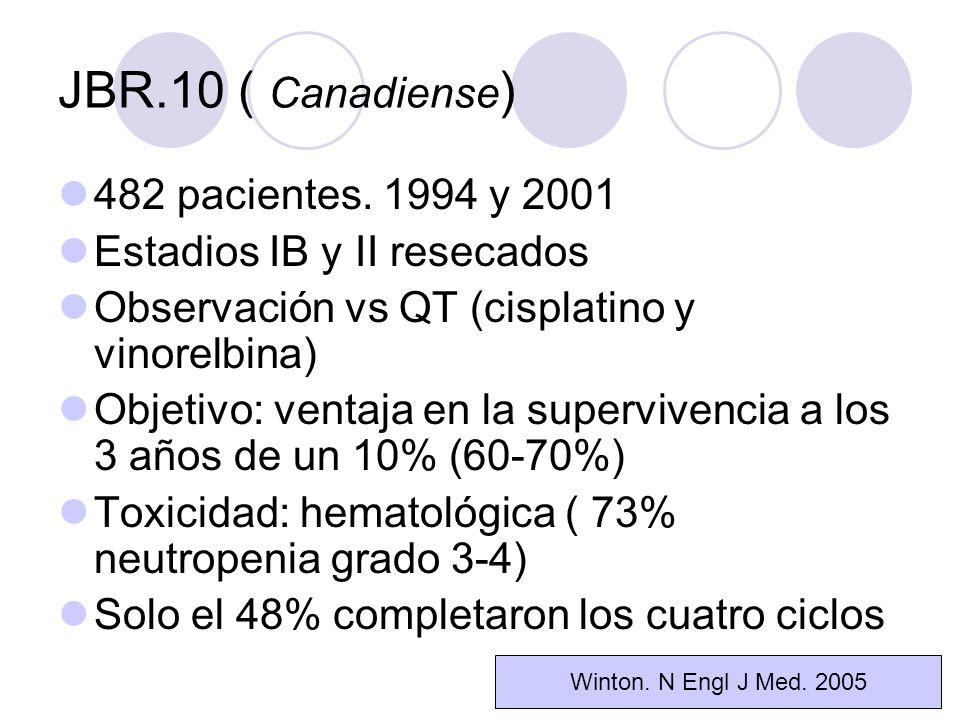 Registro del paciente tras la resección completa de CPNM estadio IB o II, estratificación por N0/N1 y expresión ras Rama A Control RANDOMIZACIÓN ESTUDIO JBR.10 ESQUEMA DEL ESTUDIO Rama B CDDP 50 mg/m 2 D1,D8 VRL i.v.