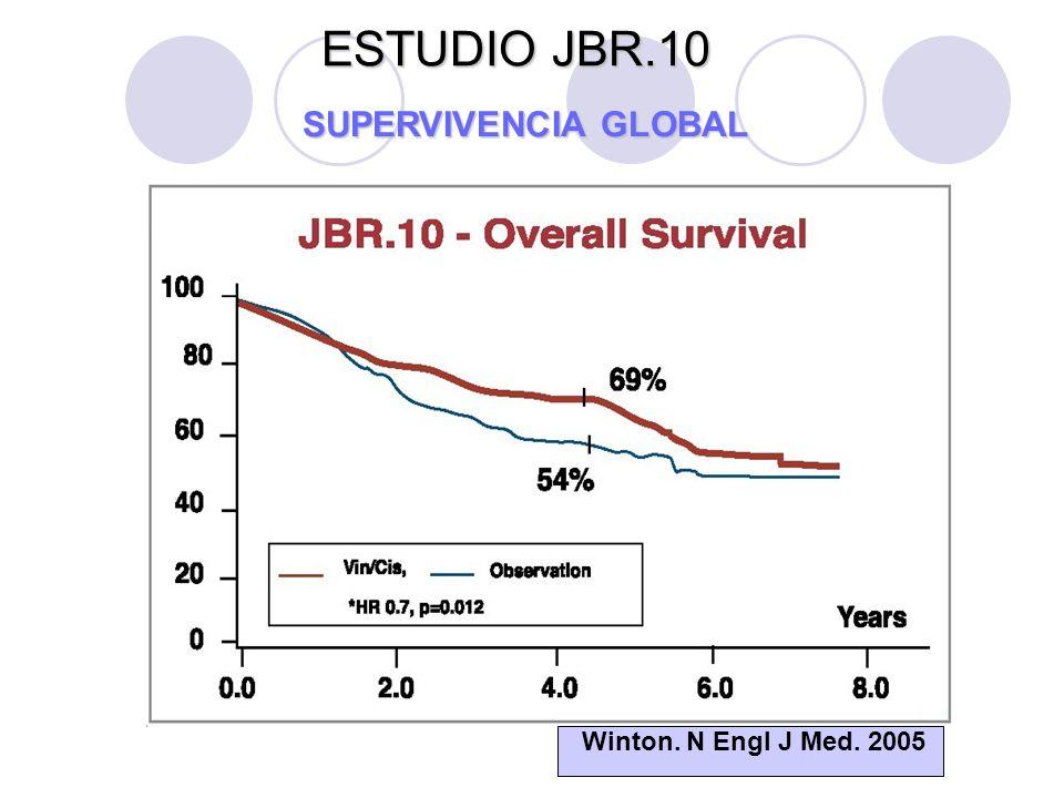 JBR.10 Al analizar análisis por subgrupos no se observó beneficio en el estadio IB (p:0.79) y si en pacientes con estadio II ( medianas de supervivencia de 41 y 80 meses; p:0.004)