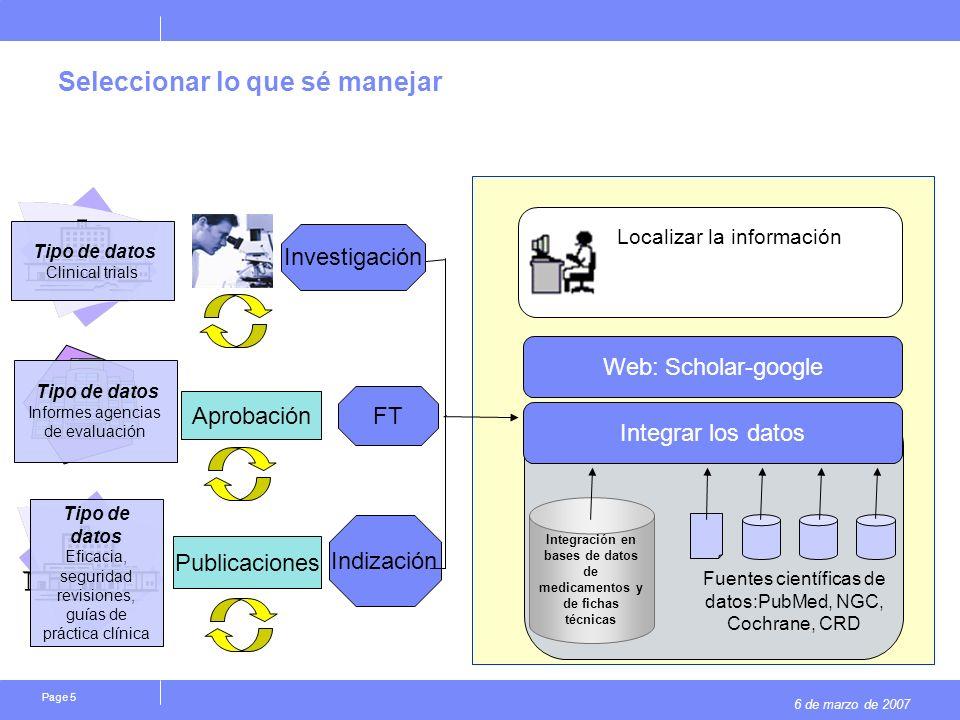 6 de marzo de 2007 Page 5 Seleccionar lo que sé manejar Investigación Aprobación FT Publicaciones Indización Integración en bases de datos de medicame