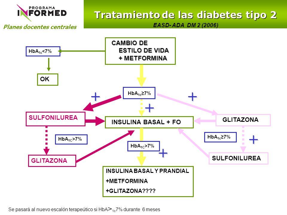 Planes docentes centrales Tratamiento de las diabetes tipo 2 CAMBIO DE ESTILO DE VIDA + METFORMINA SULFONILUREA GLITAZONA INSULINA BASAL + FO HbA 1c 7