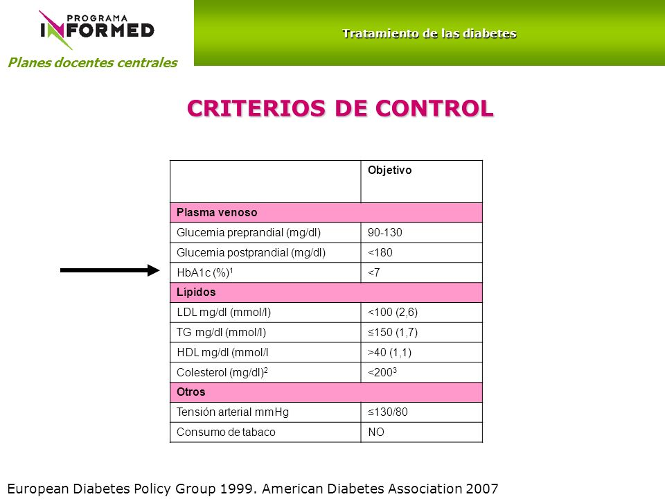 Planes docentes centrales Tratamiento de las diabetes CRITERIOS DE CONTROL Objetivo Plasma venoso Glucemia preprandial (mg/dl)90-130 Glucemia postpran