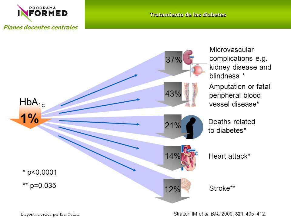 Planes docentes centrales Meglitinidas: Comienzo de acción rápido (30 minutos) y de corta duración, circunscrito al periodo postprandial (4 horas), por lo que facilita el horario de las ingesta EFICACIA: La repaglinida produce descensos similares a las sulfonilureas o metformina en las cifras de glucemia y HbA1c (reducción de 0,5% en la HbA1c), con un mejor control de las glucemias postprandiales.
