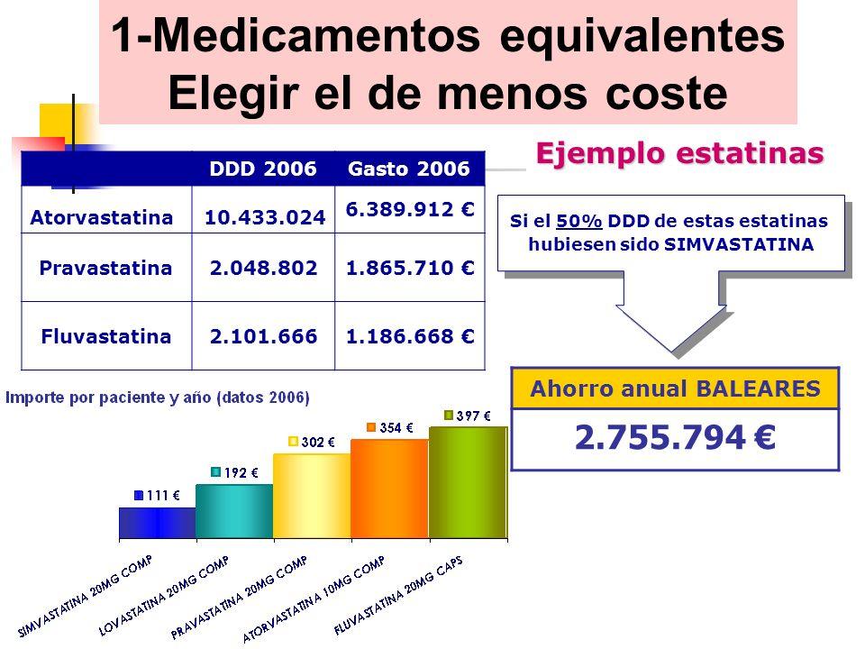 DDD 2006Gasto 2006 Atorvastatina10.433.024 6.389.912 Pravastatina2.048.8021.865.710 Fluvastatina2.101.6661.186.668 Si el 50% DDD de estas estatinas hubiesen sido SIMVASTATINA Si el 50% DDD de estas estatinas hubiesen sido SIMVASTATINA 1-Medicamentos equivalentes Elegir el de menos coste Ejemplo estatinas Ahorro anual BALEARES 2.755.794
