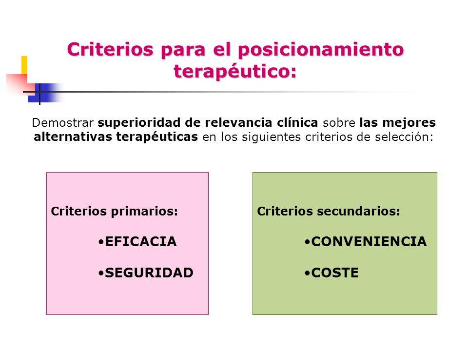 Criterios para el posicionamiento terapéutico: Criterios secundarios: CONVENIENCIA COSTE Criterios primarios: EFICACIA SEGURIDAD Demostrar superioridad de relevancia clínica sobre las mejores alternativas terapéuticas en los siguientes criterios de selección: