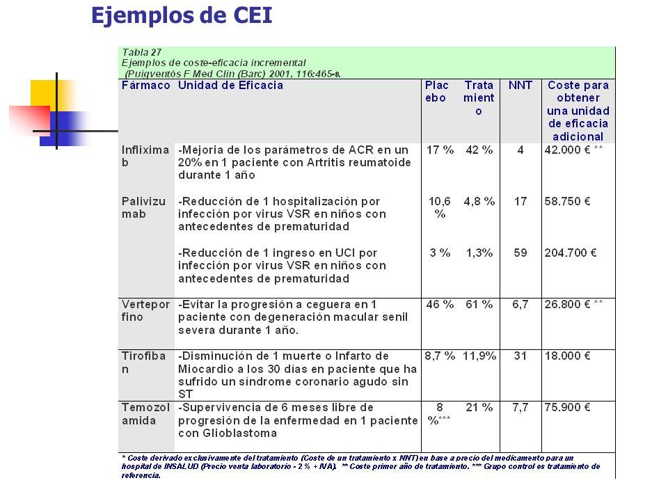 Ejemplos de CEI