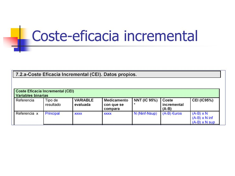Coste-eficacia incremental