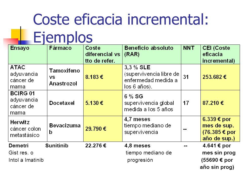 Coste eficacia incremental: Ejemplos Demetri Sunitinib 22.276 4,8 meses -- 4.641 por Gist res.