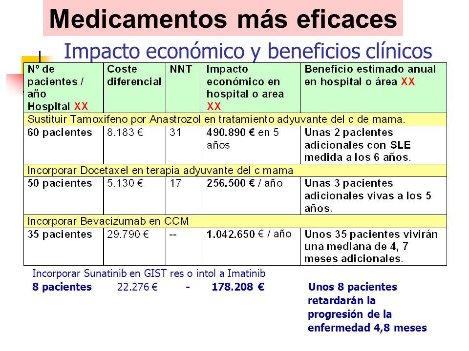 Incorporar Sunatinib en GIST res o intol a Imatinib 8 pacientes 22.276 - 178.208 Unos 8 pacientes retardarán la progresión de la enfermedad 4,8 meses Medicamentos más eficaces Impacto económico y beneficios clínicos estimados: Ejemplos