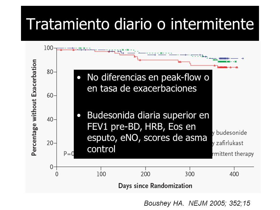 Boushey HA. NEJM 2005; 352;15 No diferencias en peak-flow o en tasa de exacerbaciones Budesonida diaria superior en FEV1 pre-BD, HRB, Eos en esputo, e