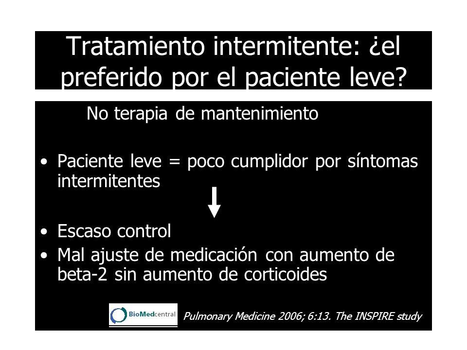 Tratamiento intermitente: ¿el preferido por el paciente leve? No terapia de mantenimiento Paciente leve = poco cumplidor por síntomas intermitentes Es