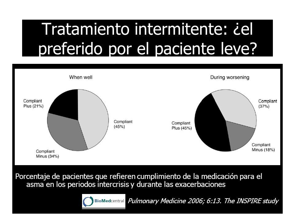 Porcentaje de pacientes que refieren cumplimiento de la medicación para el asma en los periodos intercrisis y durante las exacerbaciones BMC Pulmonary Medicine 2006; 6:13.
